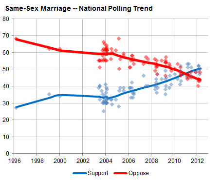 Polls on same-sex marriage since 1988