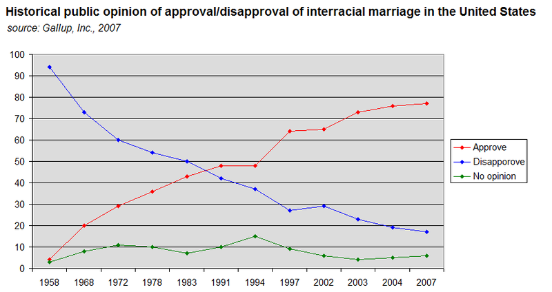 Graph of approval/disapproval of interracial marriage