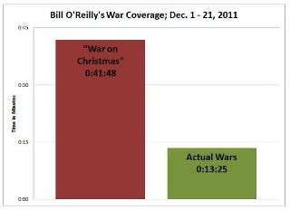 Bill O'Reilly's coverage