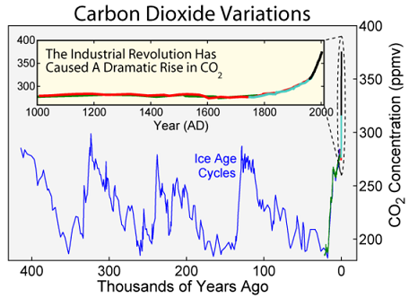 Carbon dioxide lavels, past 400,000 years