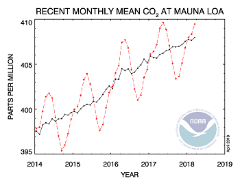 recent rise in carbon dioxide levels in parts per million