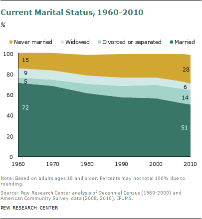 an analysis of the homosexual marriage in the united states during the 1990s Gay rights movement: gay rights movement,  in the united states the first  the number of openly gay politicians increased dramatically during the 1990s and.