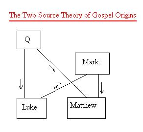 THE GOSPEL OF Q: does it exist; its relationships to the other gospels