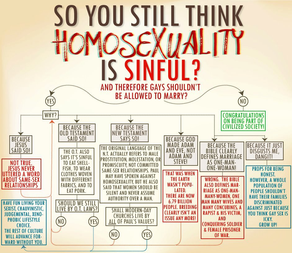 Flowsheet concerning homosexuality and the Bible