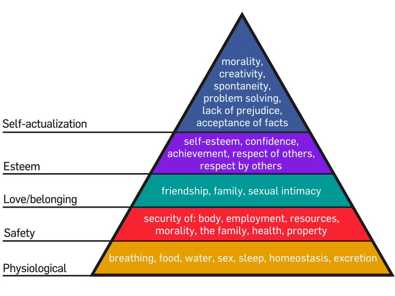 Maslow's Hiearchy of Needs