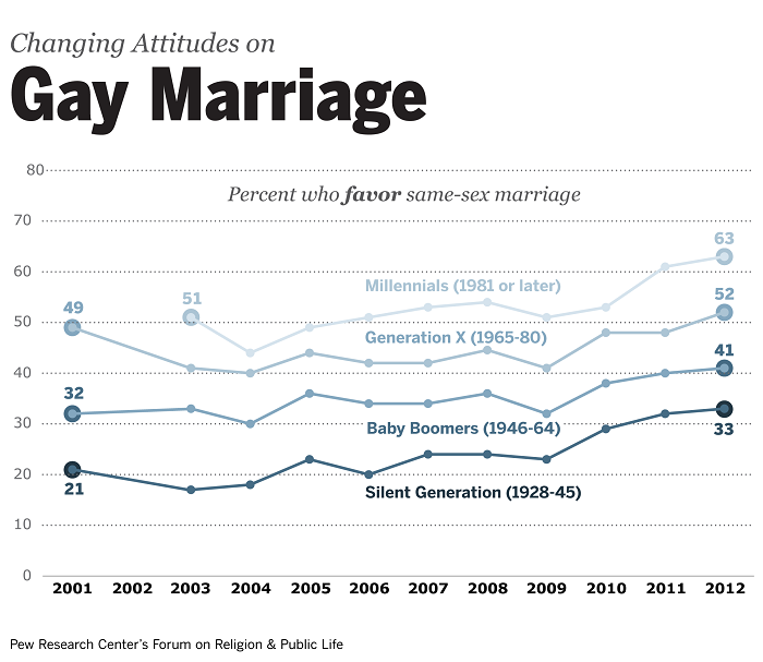 Public opinion on homosexual marriage statistics