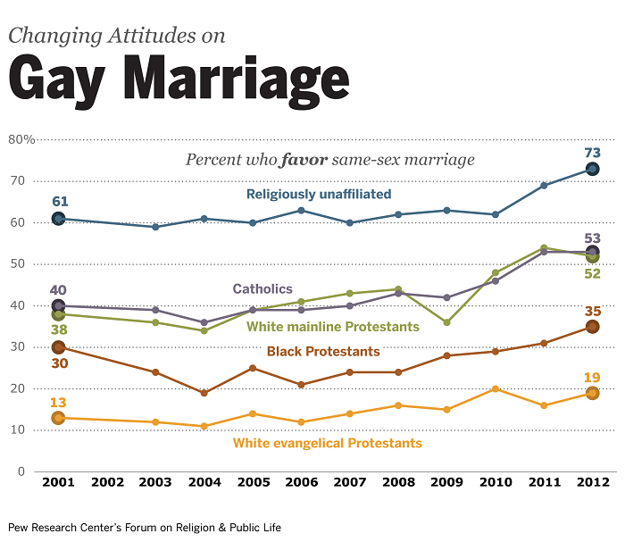 u s public opinion polls on homosexuality support for ssm vs faith group