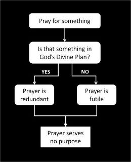 Flow chart on futility of prayer