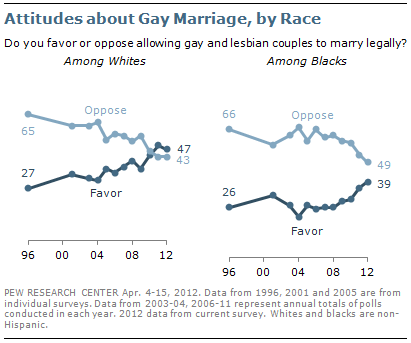 Chart on SSM comparing Whites & African Americans
