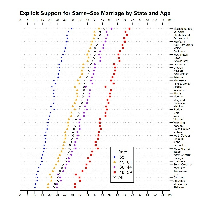 Support for SSM by age