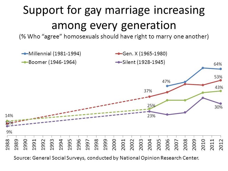 Support for marriage equality by generation