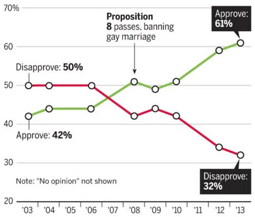Graph of SSM support & opposition