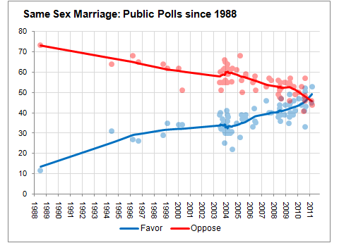 Same-sex marriage poll 1988 to 2011