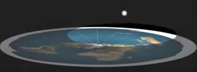 Sun above a flat earth