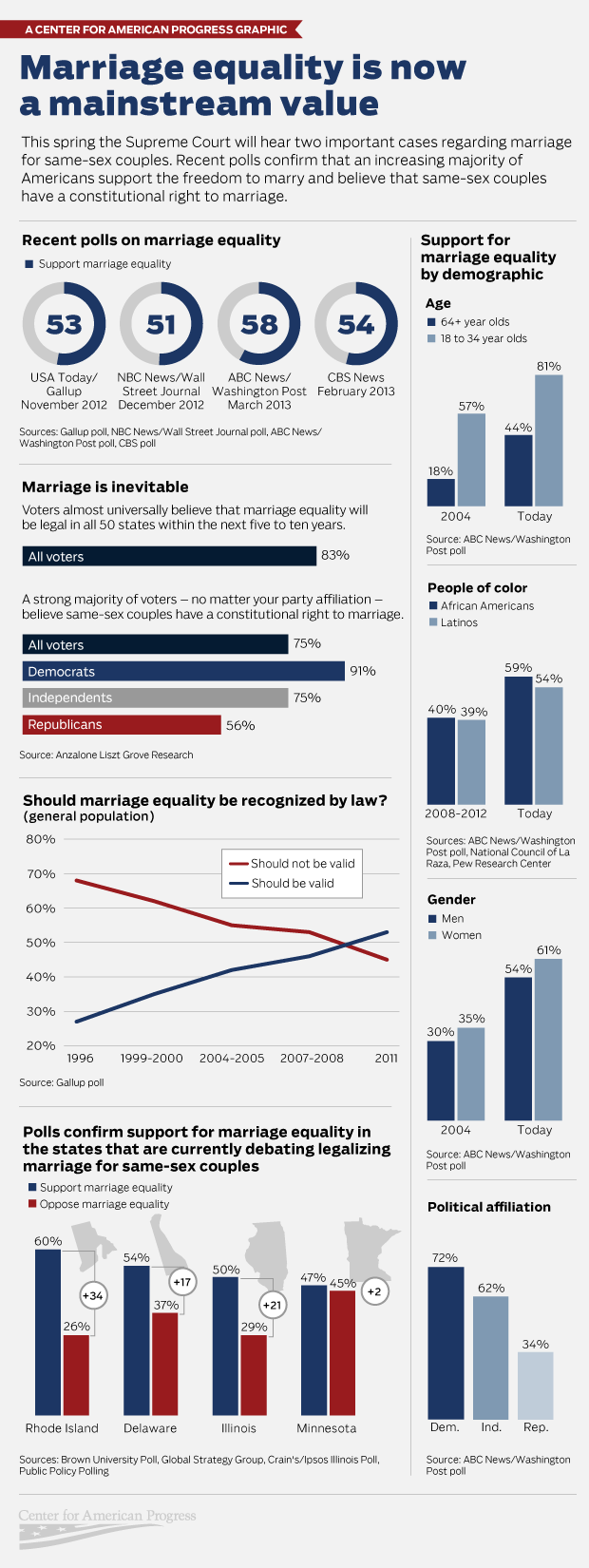 Graphic showing poll data for SSM